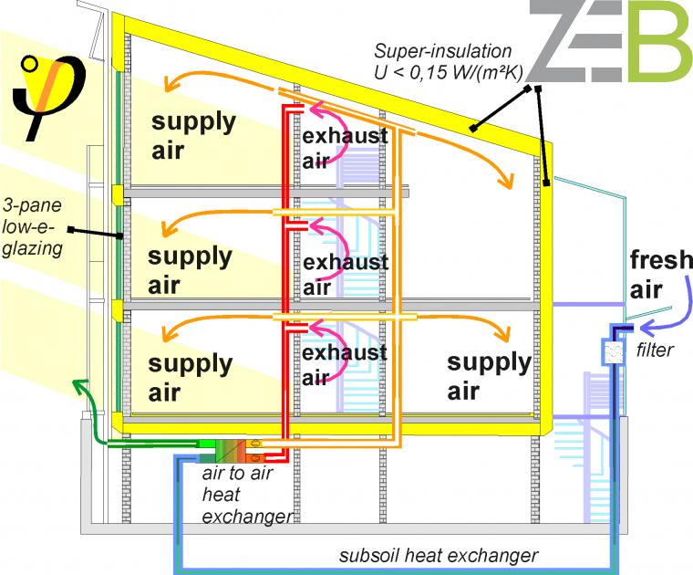 Passive House Ventilation System : Passivhaus