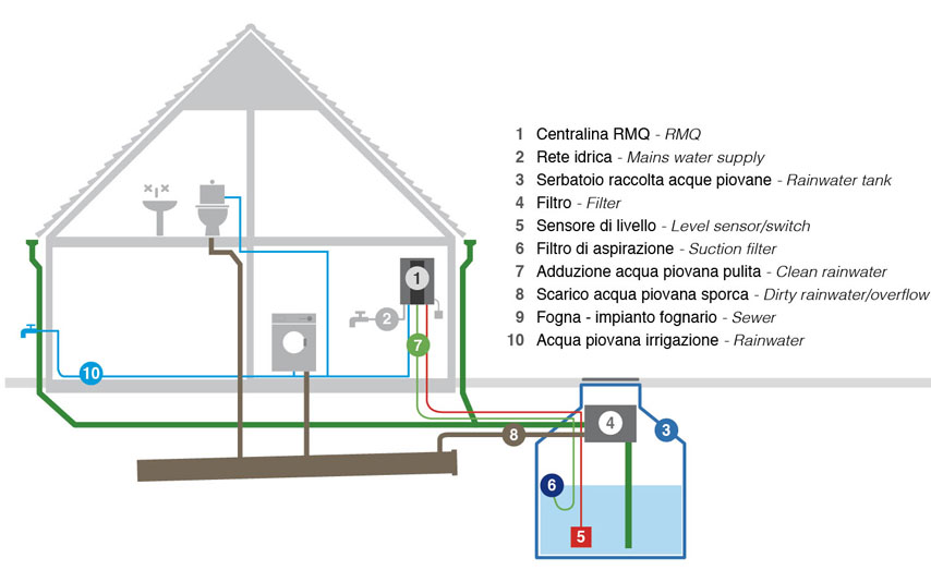 Recovery And Reuse Of Gray And Rain Water